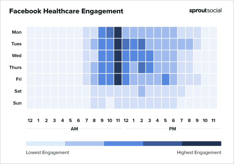 2021 Facebook Healthcare Best Times to Post