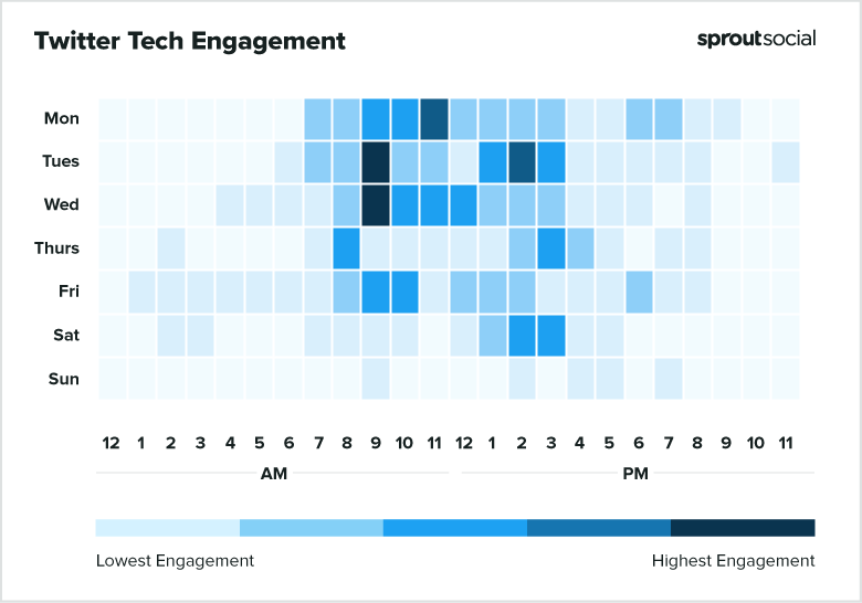 2021 Twitter Tech Best Times to Post
