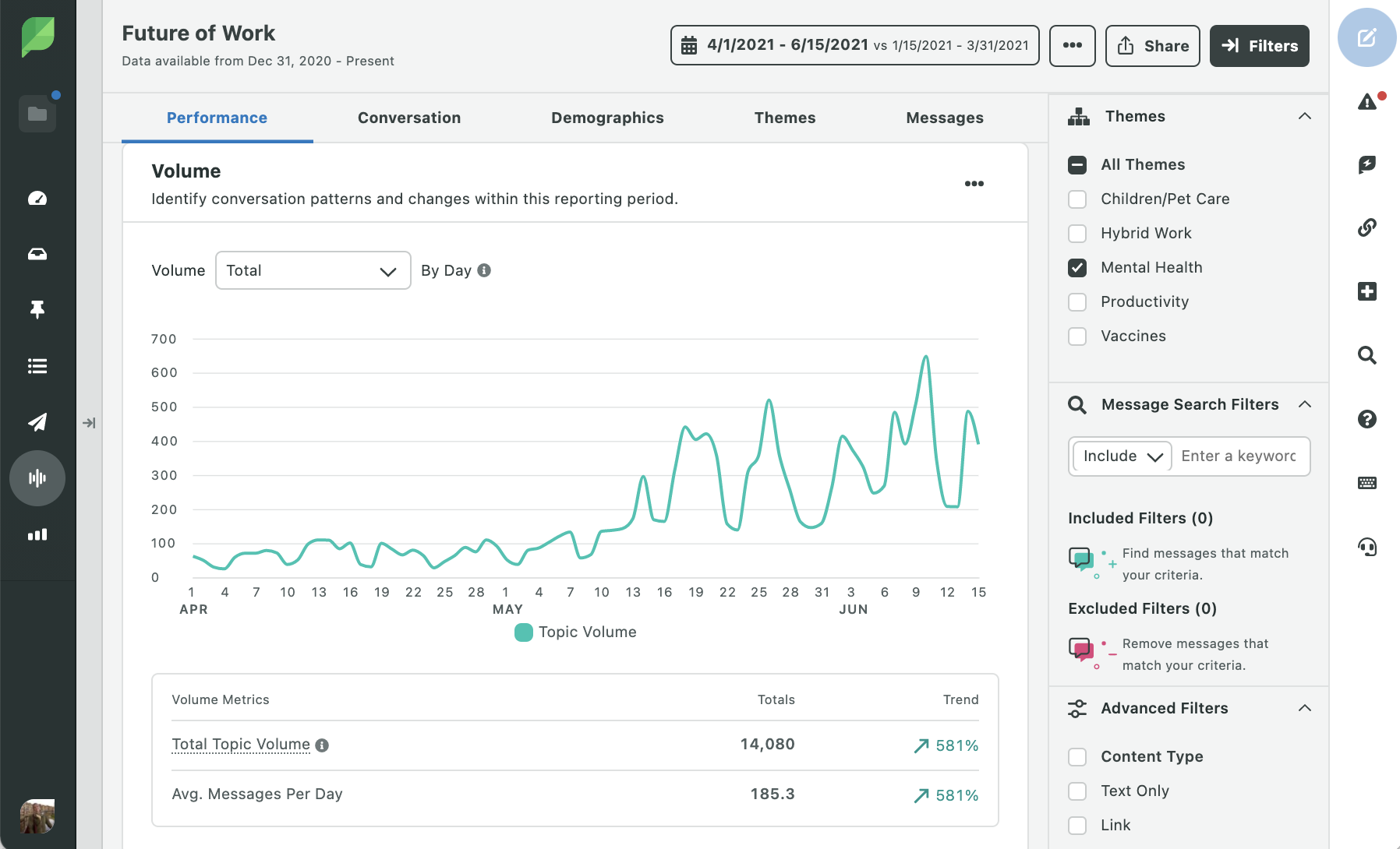 Through Sprout Social social listening feature, tracking the topic volume of the future of work