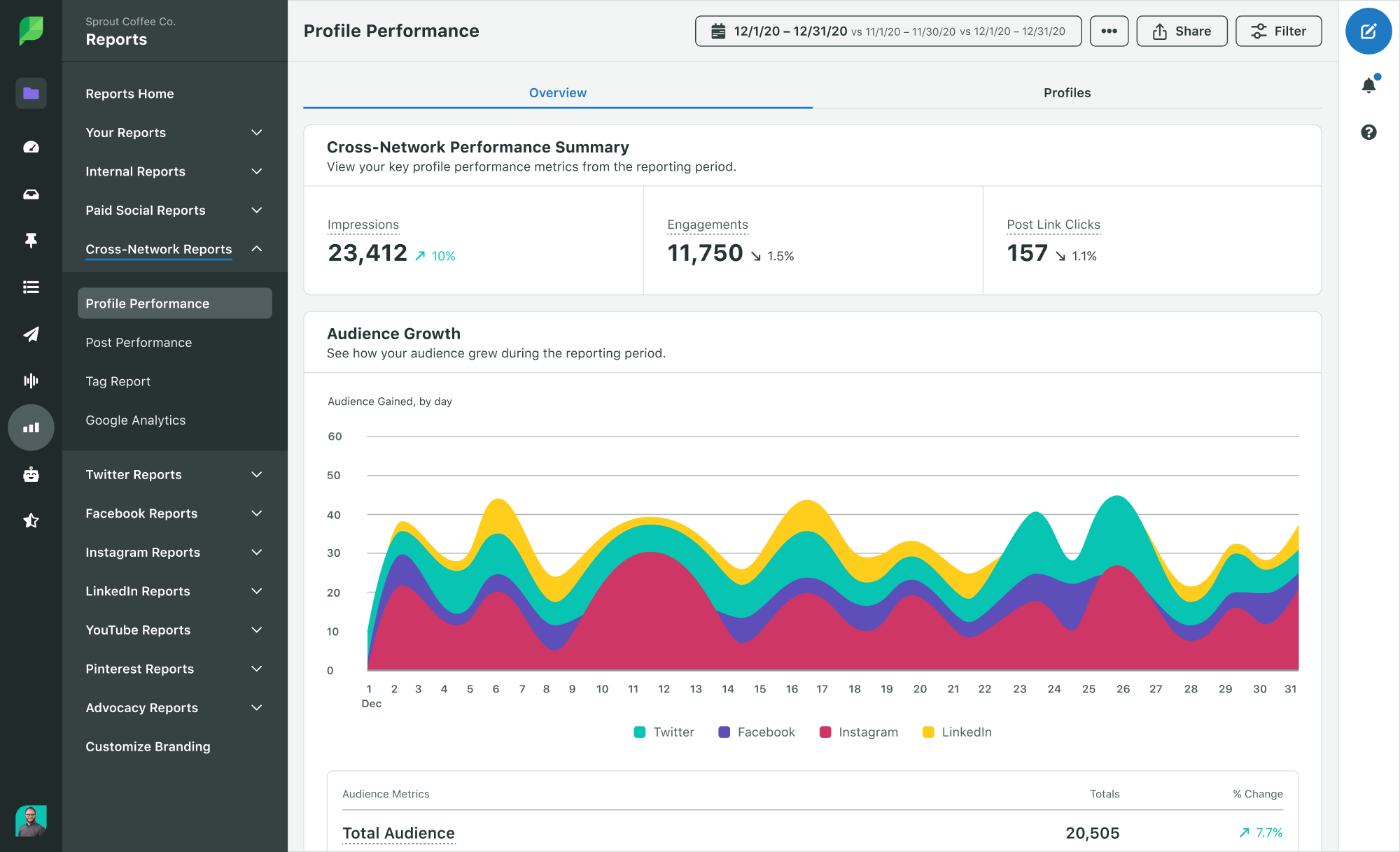 profile performance report from sprout showing impressions