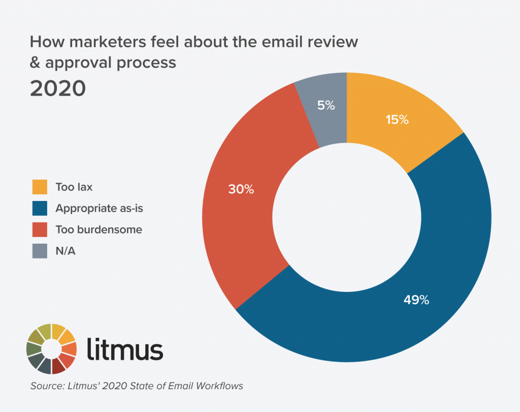 how marketers feel about the review and approval process in 2020
