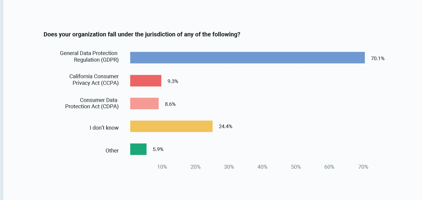 Which data privacy laws do businesses fall under?