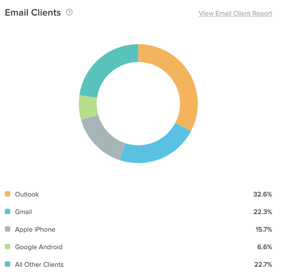 email client usage data in Litmus Email Analytics