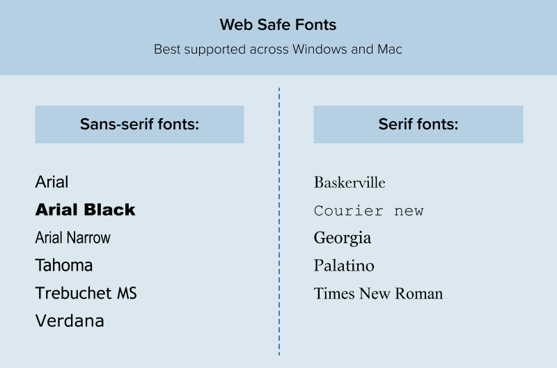web safe fonts best supported across Windows and Mac are Arial, Arial Black, Arial Narrow, Tahoma, Trebuchet MS, Verdana, Baskerville, Courier New, Georgia, Palatino, and Times New Roman
