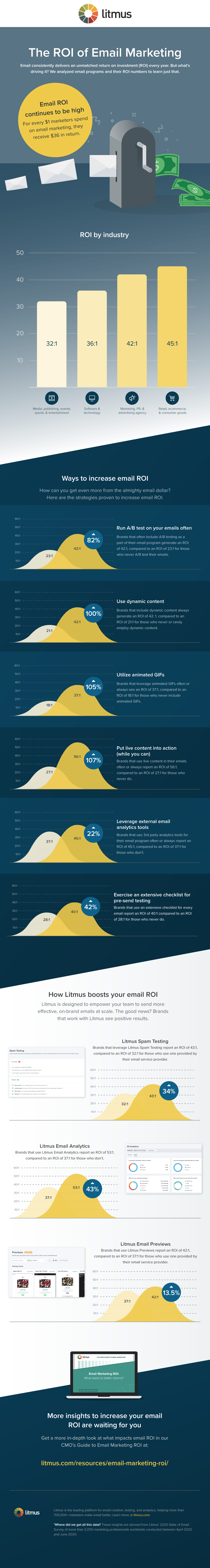 Email ROI - 2021
